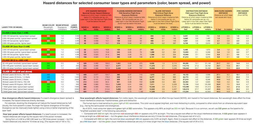 Laser hazard distance chart - Laser Safety Facts