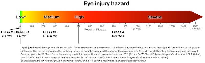 Laser classification table - Laser Safety Facts
