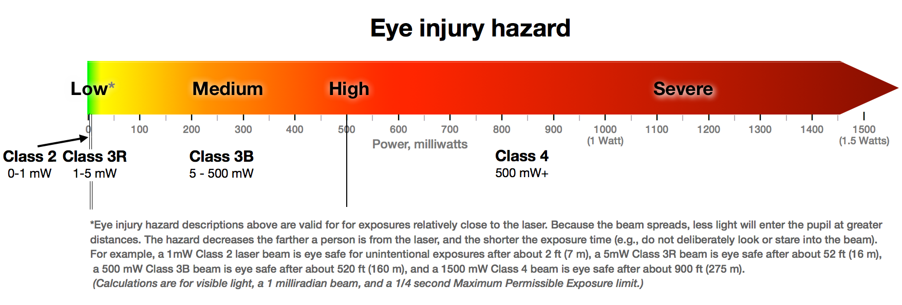 Laser classification table laser safety facts flexible nvjuhfo Image collections
