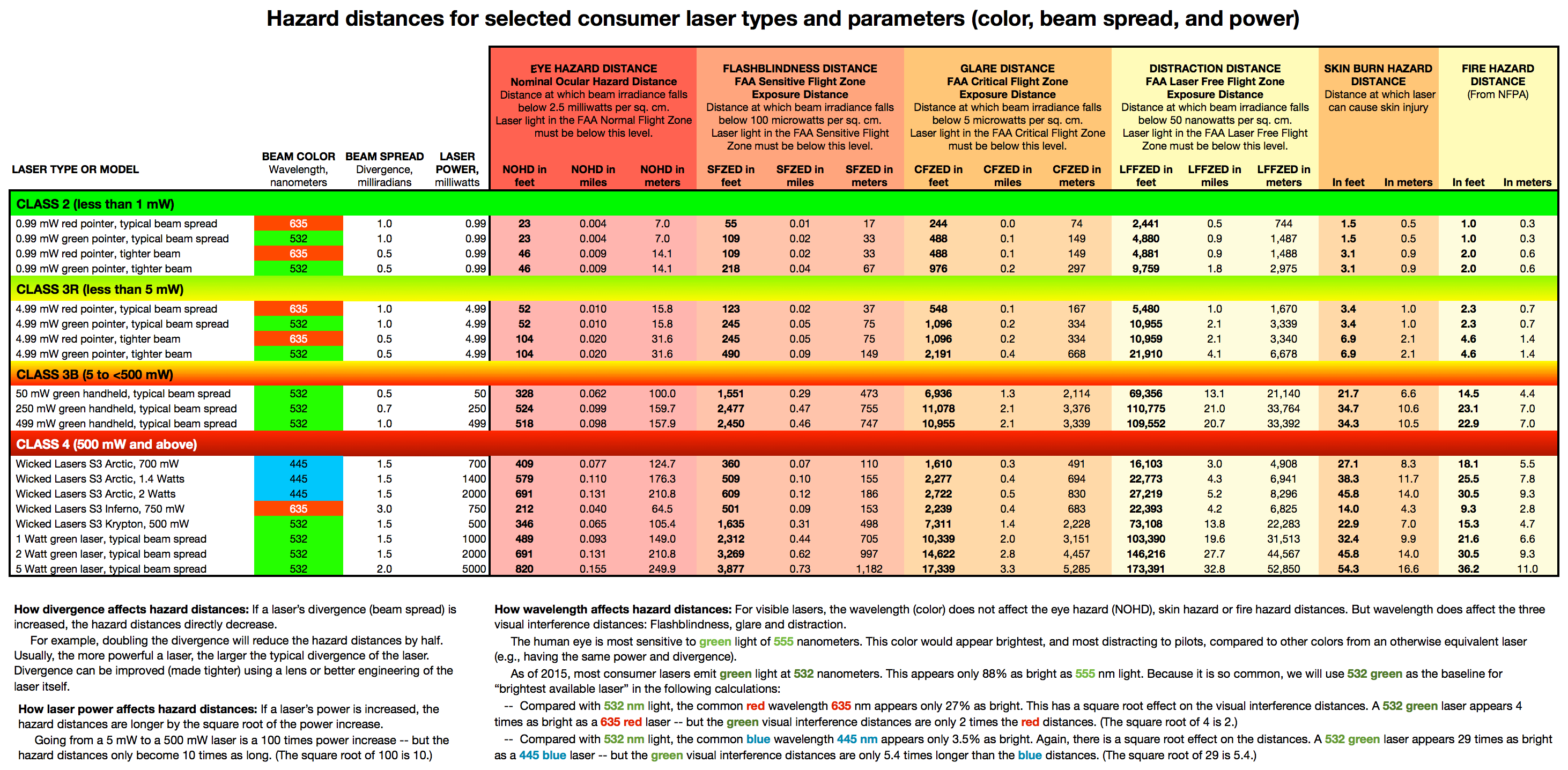 Laser Classification Table Laser Safety Facts